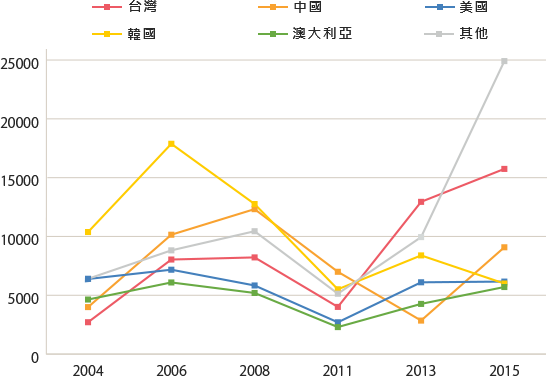 Changes in the number of visitors to Japan for educational travel by country / region